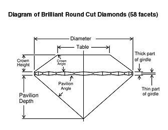 Diagram of brilliant round cut diamonds