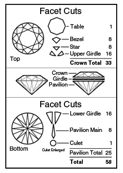 facet cuts diagram